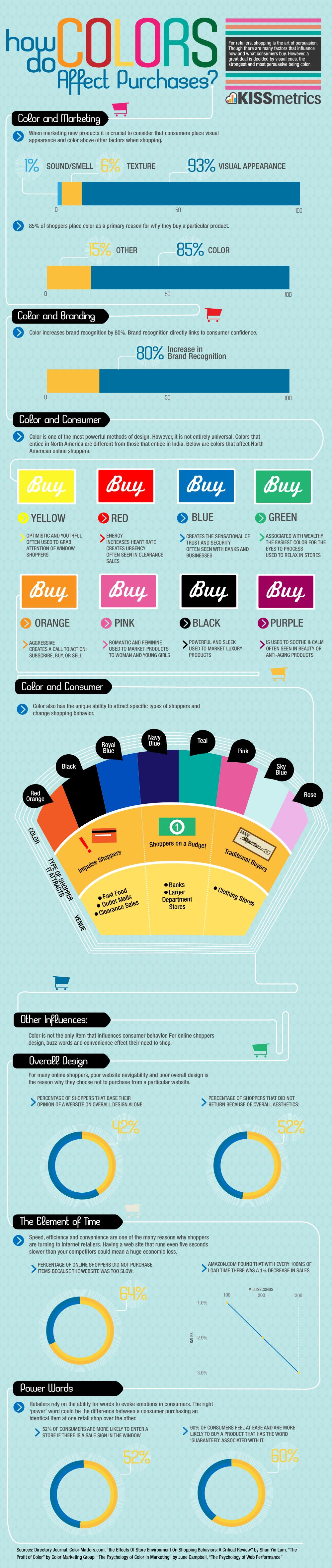 Come i colori influenzano gli acquisti
