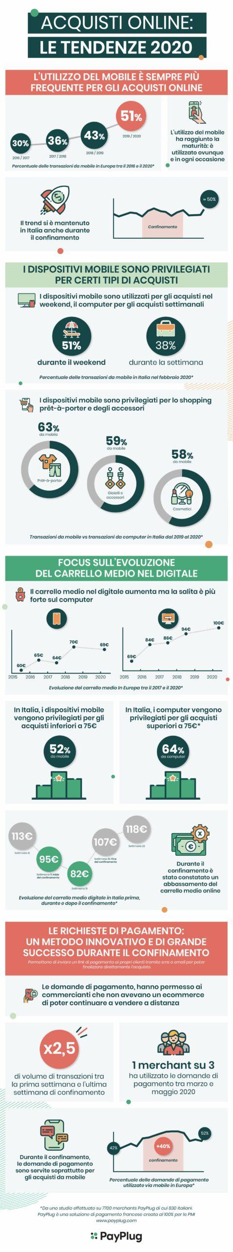 Infografica acquisti online 2020 - covid